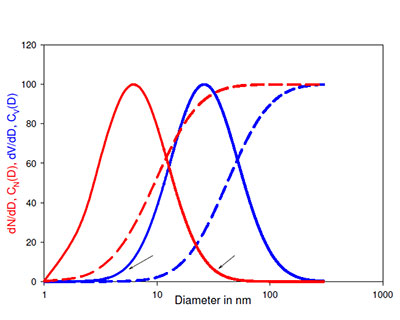What is Particle Size Distribution Weighting